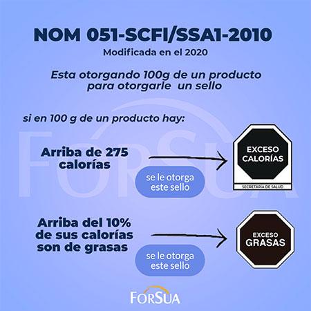 Modificación NOM-051